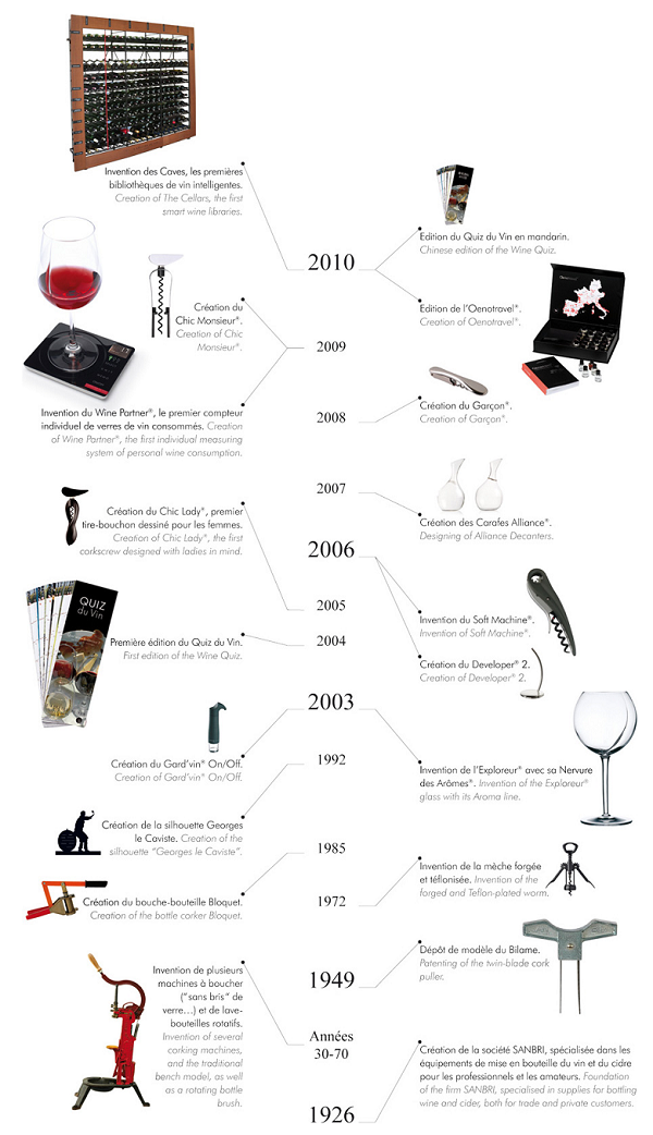 Chronologie L'atelier du vin